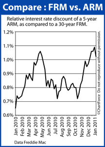 30 yr frm 5 yr arm 201101 Comparing Mortgage Rates For Adjustable  And Fixed Rate Mortgages