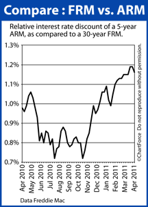 Comparing 5-year ARM to 30-year fixed
