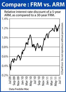Lake Geneva Mortgage - 30-year fixed vs 5-year ARM