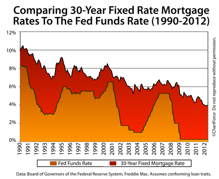 Lake Geneva Mortgage – Fed Funds Rate vs Mortgage Rates 1990-2012