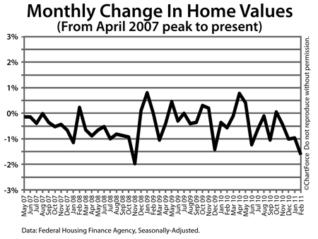HPI Monthly Changes From April 2007 Peak