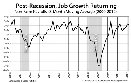 Non-Farm Payrolls 2000-2012