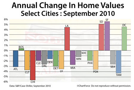Case-Shiller Change In Home Values September 2009-2010