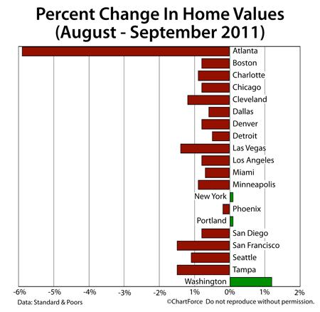 Case-Shiller Index September 2011