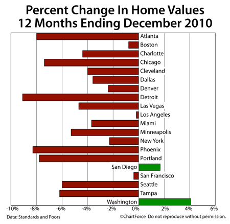 Case-Shiller December 2010