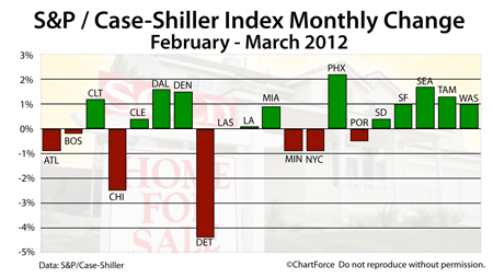 Case-Shiller Index |Phoenix Leads Annual Home Price Gains, According To Case-Shiller Index - atSanMarcosHomes.com | San Marcos Real Estate Comany