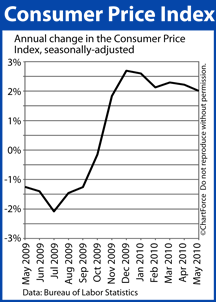 Consumer Price Index May 2009-May 2010