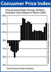 Consumer Price Index (March 2009 - February 2011)