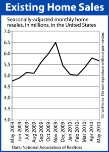 Existing Home Sales May 2009-May 2010