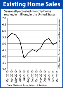 Existing Home Sales Mar 2010-Mar 2011