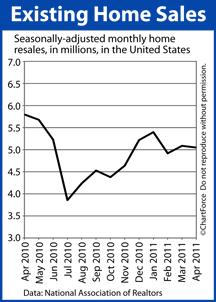 Existing Home Sales April 2011