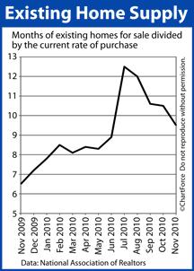 Existing Home Supply (Nov 2009 - Nov 2010)