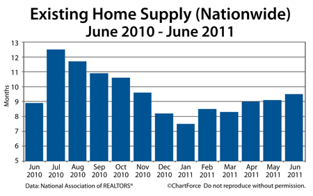Existing Home Supply June 2010-June 2011