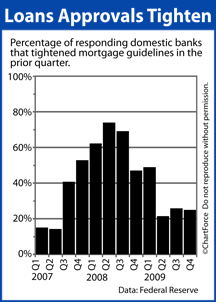 Federal Reserve Quarterly Lending Survey 2007-2009