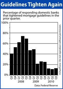 fed bank lending survey 2010q3 Fed Survey : Mortgage Guidelines Tighten Further, Freeze Out Would Be Refinancers