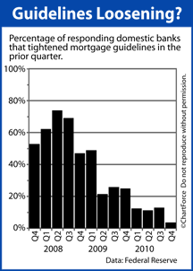 Fed Lending Guidelines Q4 2010