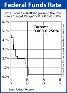 Fed Funds Rate Dec 2007-Dec 2010