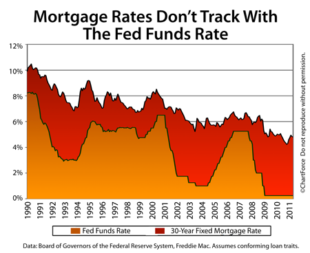 Lake Geneva Real Estate Fed Funds Rate and Mortgage Rates 1990-2011