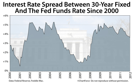 Interest rate difference between 30-year fixed and Fed Funds Rate 2000-2012