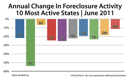Lake Geneva Mortgage - Foreclosure changes 2010-2011