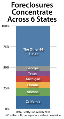 Foreclosure concentration by state