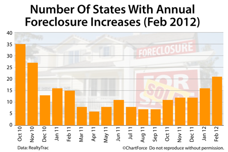 foreclosure increases by state 201202 Foreclosure Volume Slated To Rise This Spring