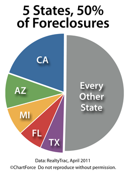 Foreclosure Filings Fall To 40-Month Low - Home Mortgage Boise