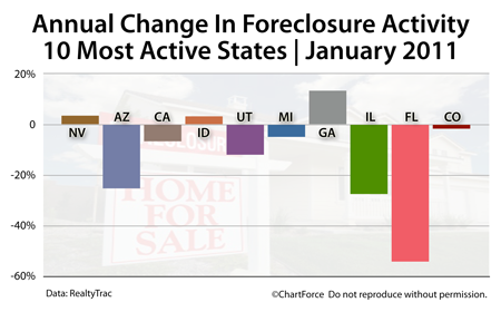Foreclosure Change By State (January 2011)