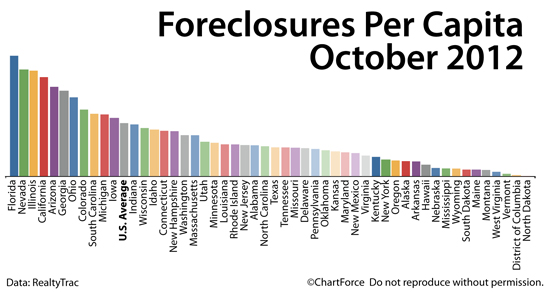foreclosures per capita 201210