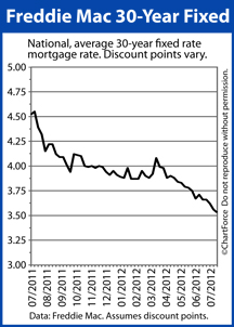 Freddie Mac mortgage rates
