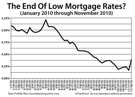 freddie mac weekly 20101118 Mortgage Rates Still Rising. Is This The End Of The Refi Boom?