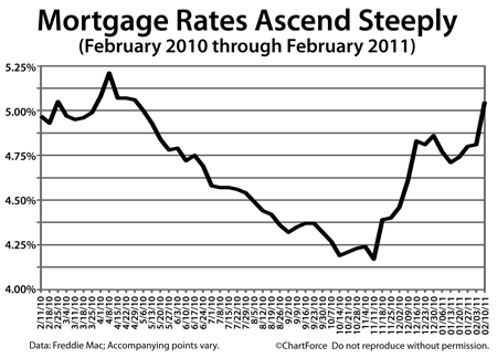 Mortgage rates (Feb 2010 - Feb 2011)