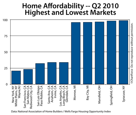 Home Affordability Rankings For 225 Metropolitan Statistical Areas