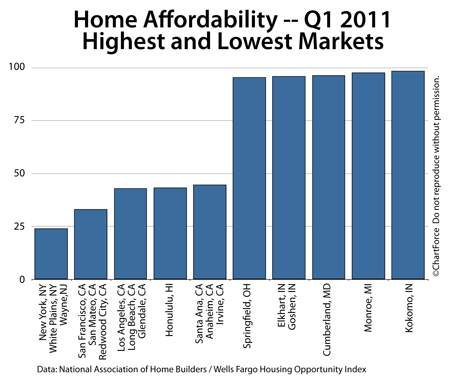 Lake Geneva Mortgage – Home Affordability Q1 2011