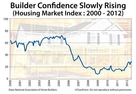 Homebuilder confidence since 2000