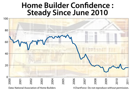 Lake Geneva Real Estate Mortgage NAHB Homebuilder Confidence Survey