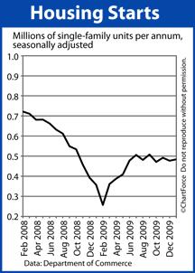 Housing Starts Feb 2008-Jan 2010