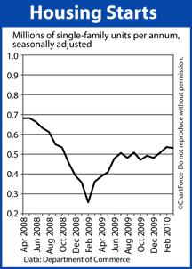Housing Starts Apr 2008-Mar 2010