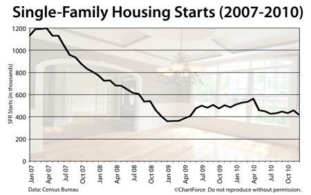 housing starts 201012 large Building Permits Surge In December; Signals A Strong Spring Housing Market