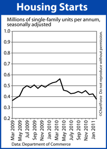 Housing Starts (March 2009 - Feb 2011)