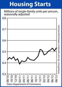 Housing Starts chart