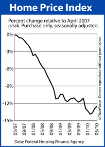 Home Price Index from April 2007 peak
