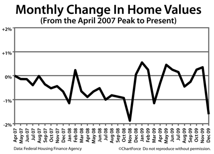 hpi monthly change 200912 The Home Price Index Shows Some Regions Up, Some Regions Down