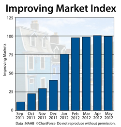 Improving Markets Index