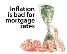 Inflation is bad for mortgage rates