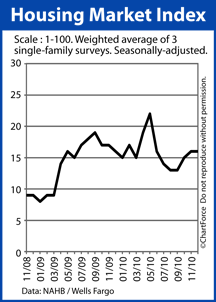 nahb hmi 201012 Home Builders Slowed By Economy, But Seeing More Foot Traffic