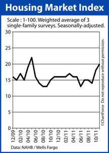 Housing Market Index 2009-2011
