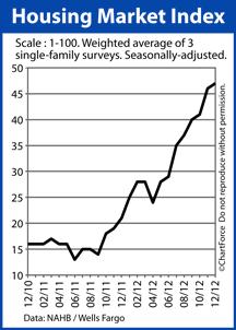 Housing Market Index December 2012
