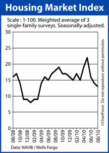 NAHB Housing Market Index August 2008-2010