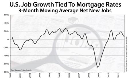 Job growth since 2000